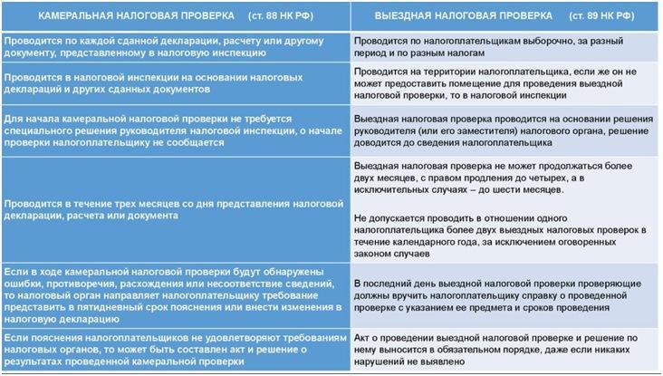 Основные моменты статьи 88 и 89 НК РФ