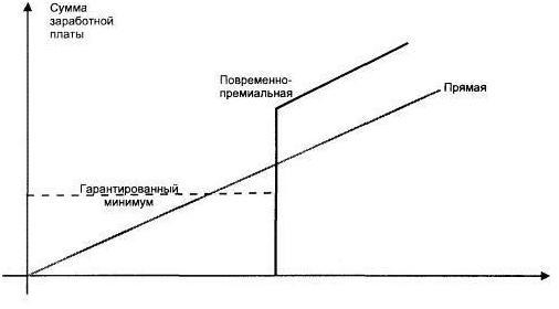 График повременно-премиальной системы