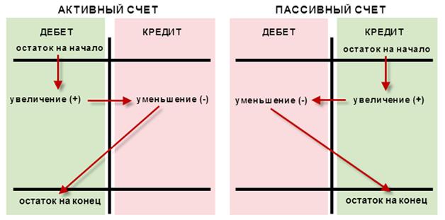 Схема активного и пассивного счетов в бухучете