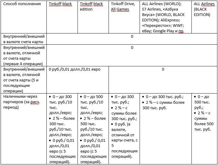 таблица тарифов на пополнение карт тинькофф