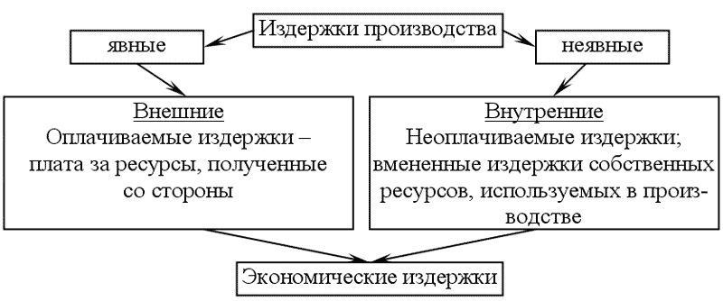 Схема дополнительная классификация