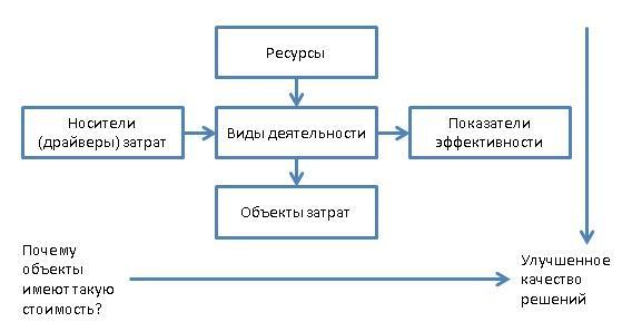Концепция АВС-метода