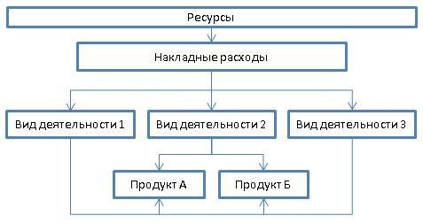 Распределение накладных затрат в разрезе продуктов