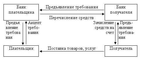 Схема осуществления сделки по оферте