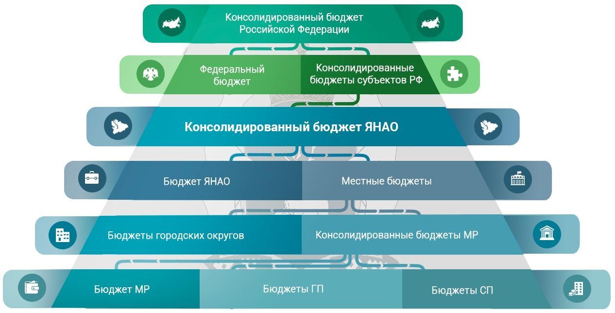 Схема бютженой системы России