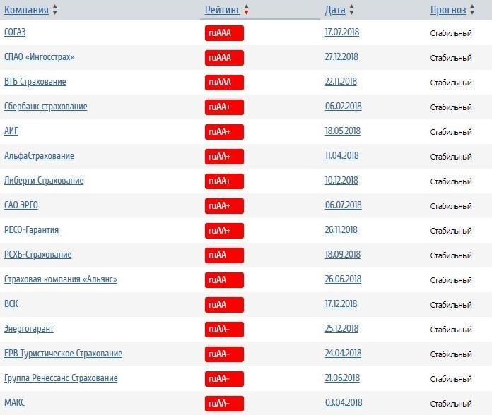 Рейтинг надежности известных страховых компаний