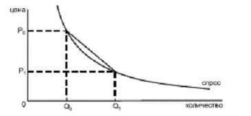 График дуговой расчет