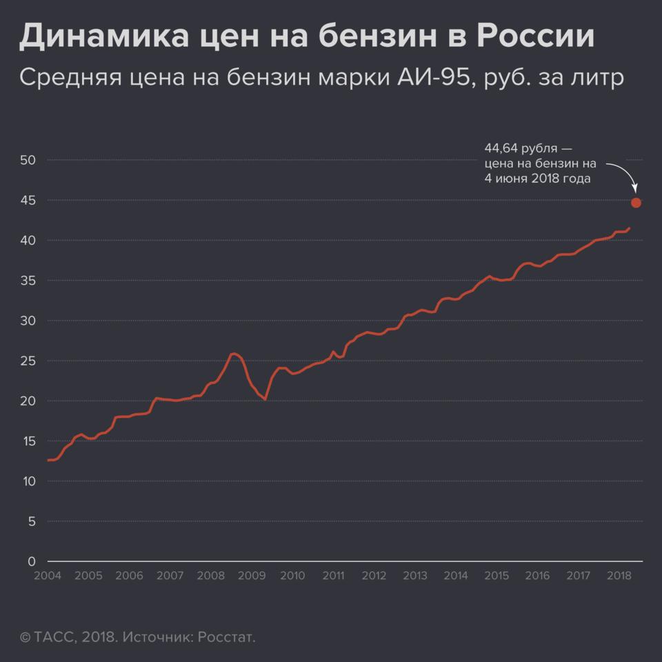 На сколько увеличится цена на бензин в 2019 году