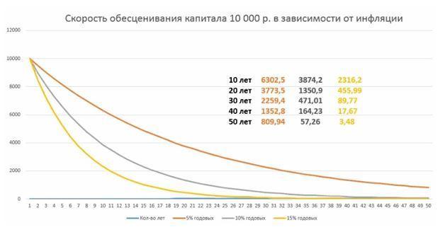 График скорости обесценивания капитала