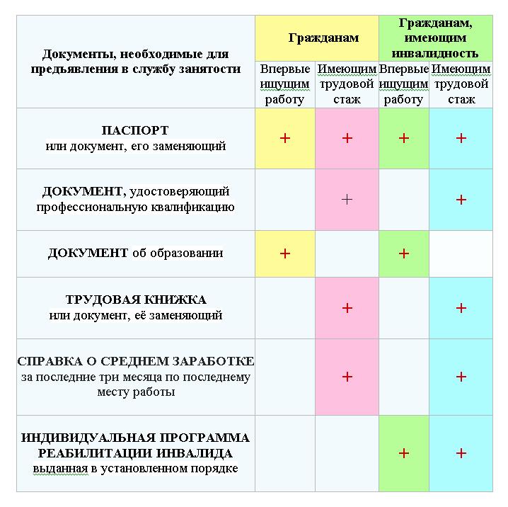 Перечень документов для постановки на учет