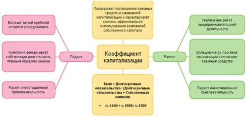 Схема коэффициента капитализации