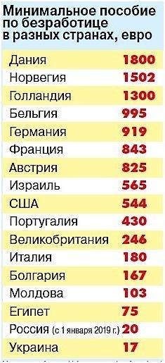 Статистика по минимальной зарплате