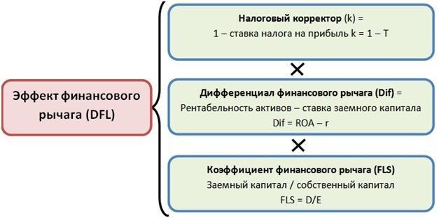 Демонстрация формулы