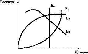 Кривая Энгеля