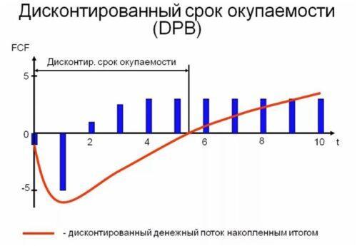 Cтепень финансового риска
