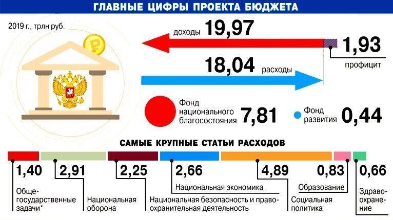 Главные цифры проекта бюджета