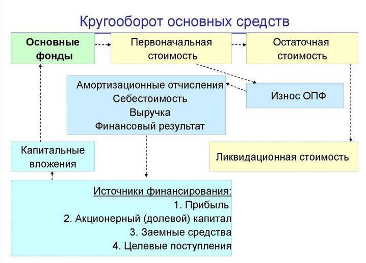 Схема оборота ОС