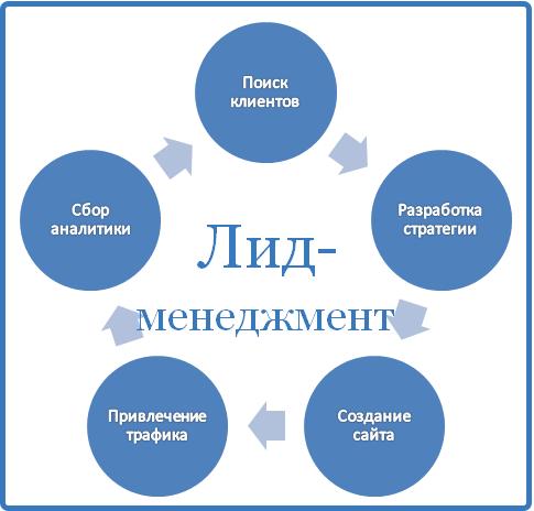 Обязанности лид-менеджера