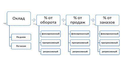 Схема формирования зарплаты менеджера