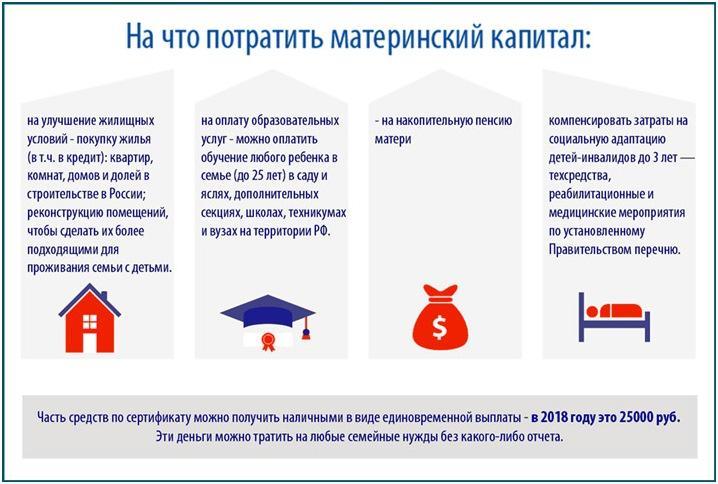 Схема, на что потратить мат. кап.