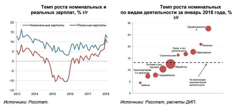 Сравнение темпов роста зарплат