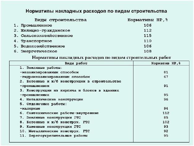 Система норм накладных расходов в строительстве