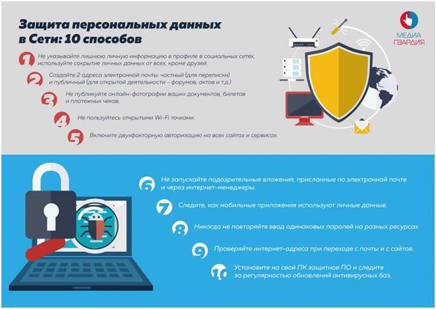 Рекомендации по защите данных в сети