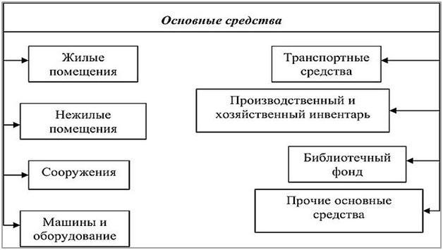 Перечень основных средств