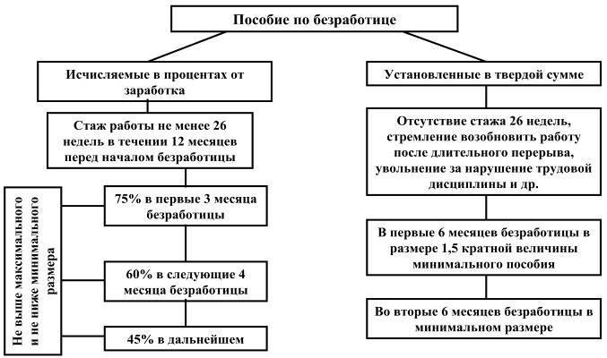 Схема начисления пособия по безработице
