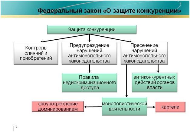 Структура закона О защите конкуренции