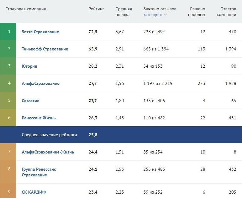 рейтинг российских страховых компаний по страхованию жизни