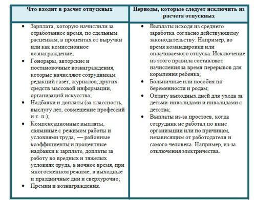 Перечень периодов, которые должны быть исключены из расчетов