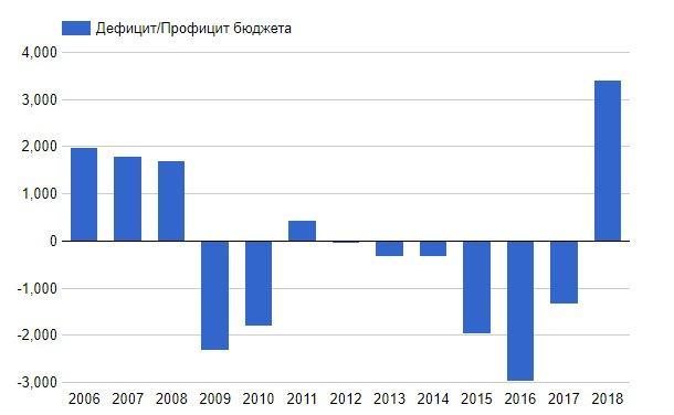 График дефицит бюджета