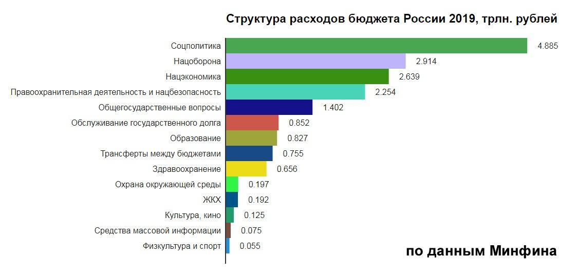 Структура расходов бюджета России