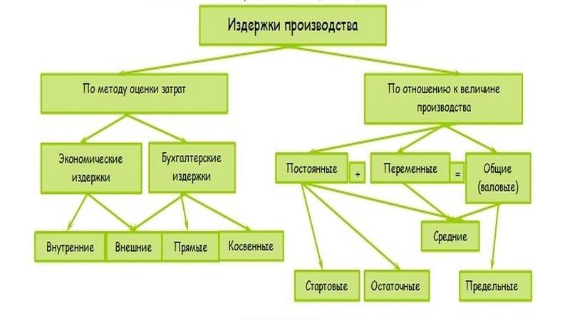Схема издержек