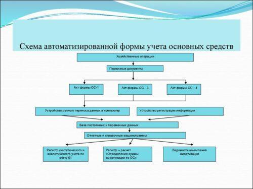 Схема учета основных средств