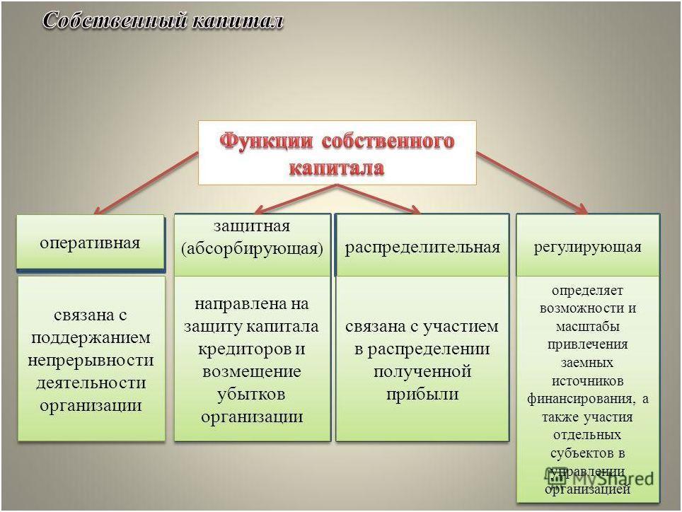 Функции собственного капитала