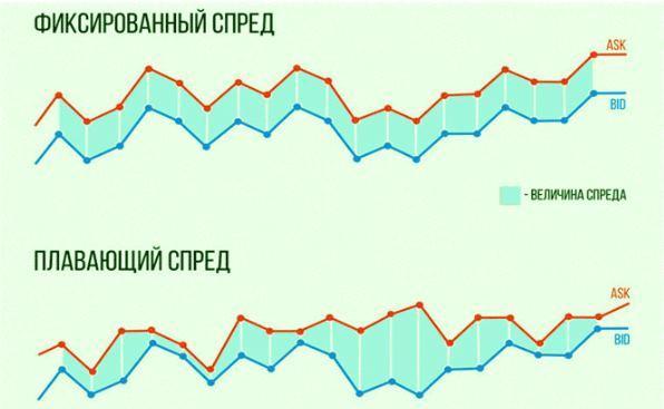 Графики плавающего и фиксированного спредов