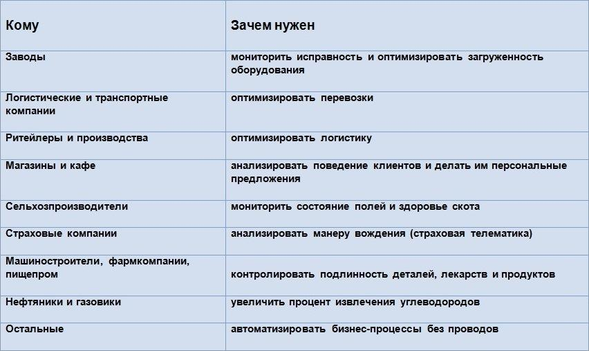 Таблица кому и зачем нужен данный сервис