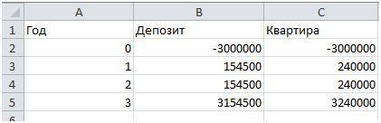 Таблица для расчёта