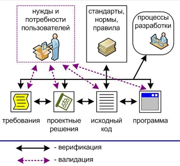 Схема валидации