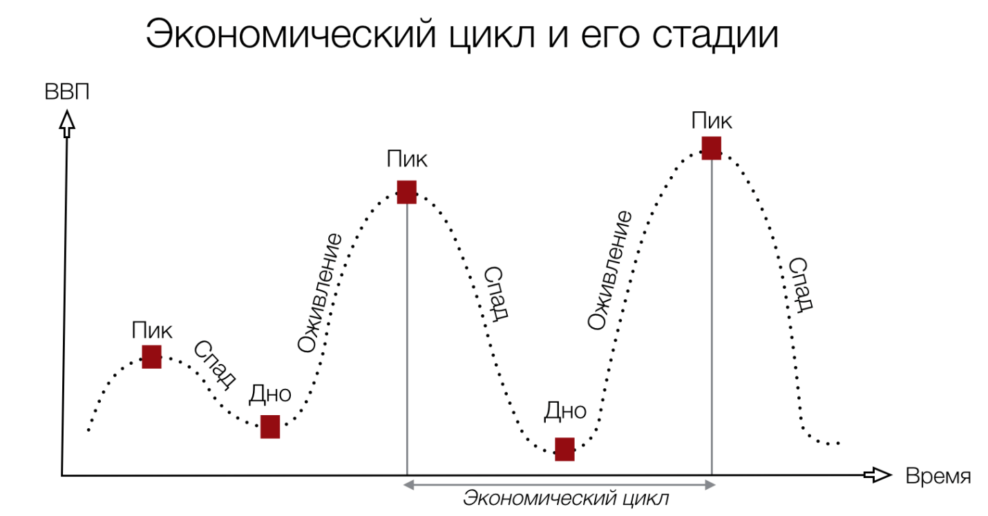 Стадии экономического цикла