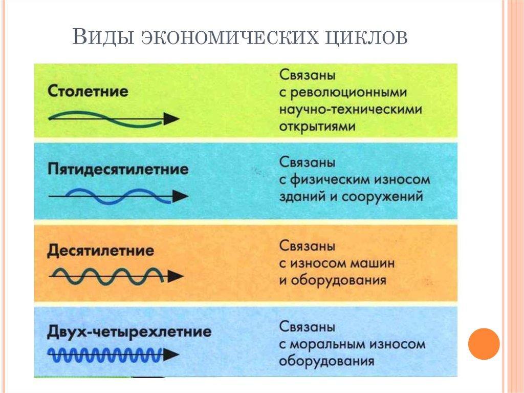 Виды экономического цикла