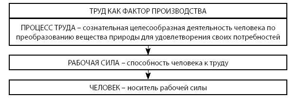 Составляющие труда, как фактора производства