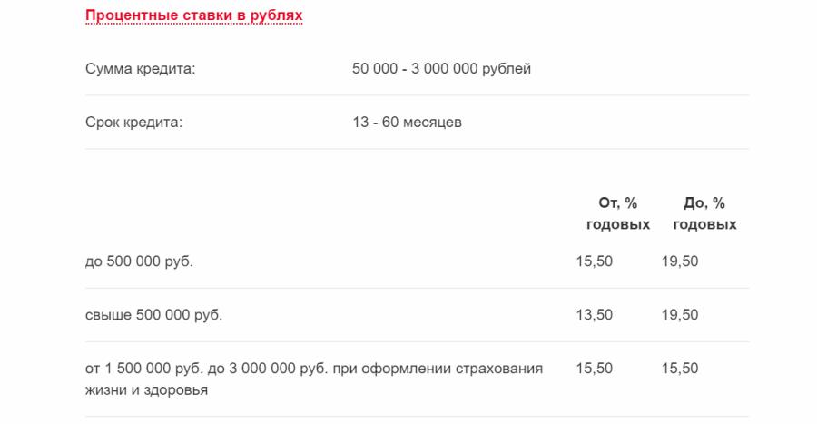 Базовые условия кредита в Росбанке