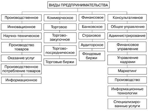 Структура видов предпринимательства