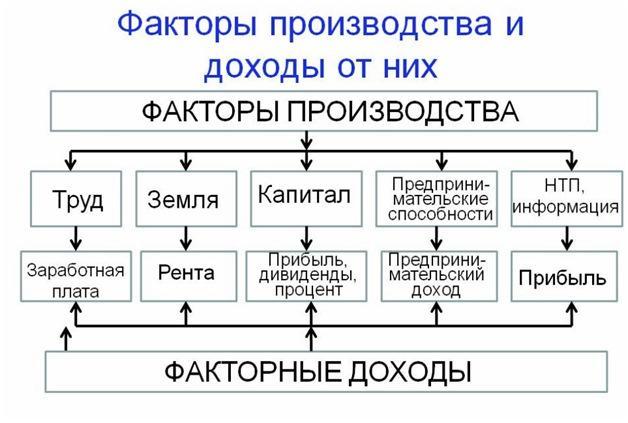 Классические факторы