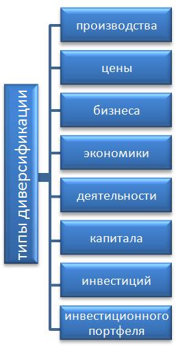 Типы диверсификации