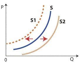 Сдвиг кривой предложения