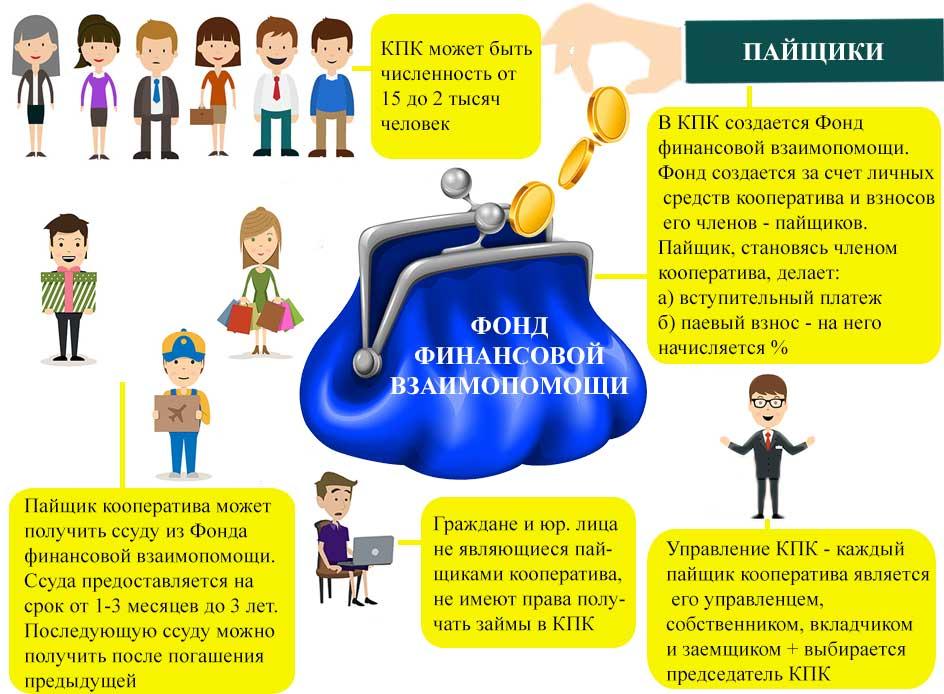 Кредитный потребительский кооператив (КПК)
